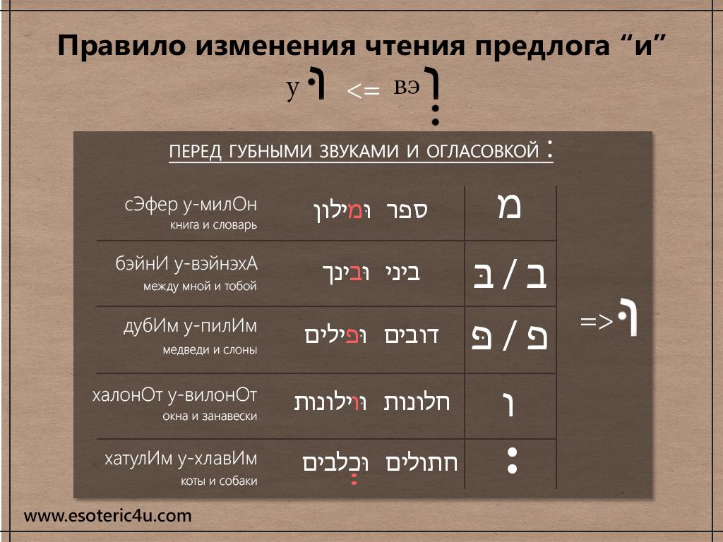 """Правило изменения чтения предлога """"и"""" в иврите"""