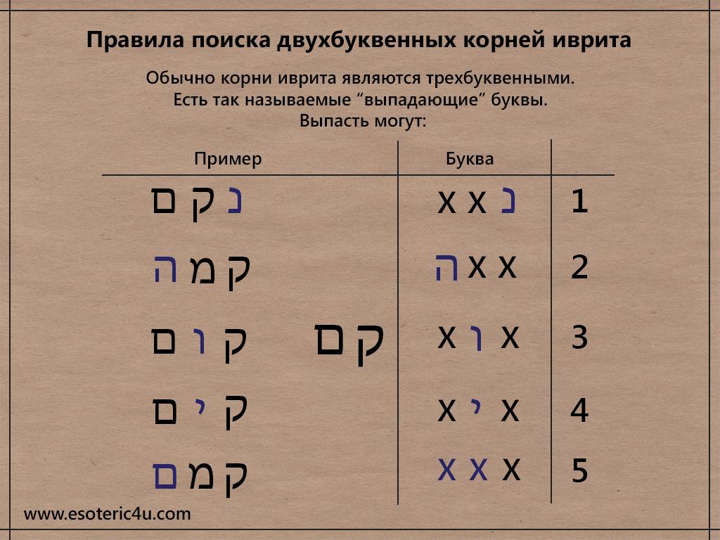 Правило выпадающих букв в корнях иврита