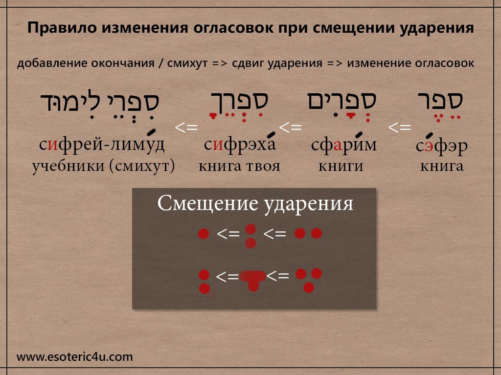 Правило изменения огласовок в Иврите при смещении ударения