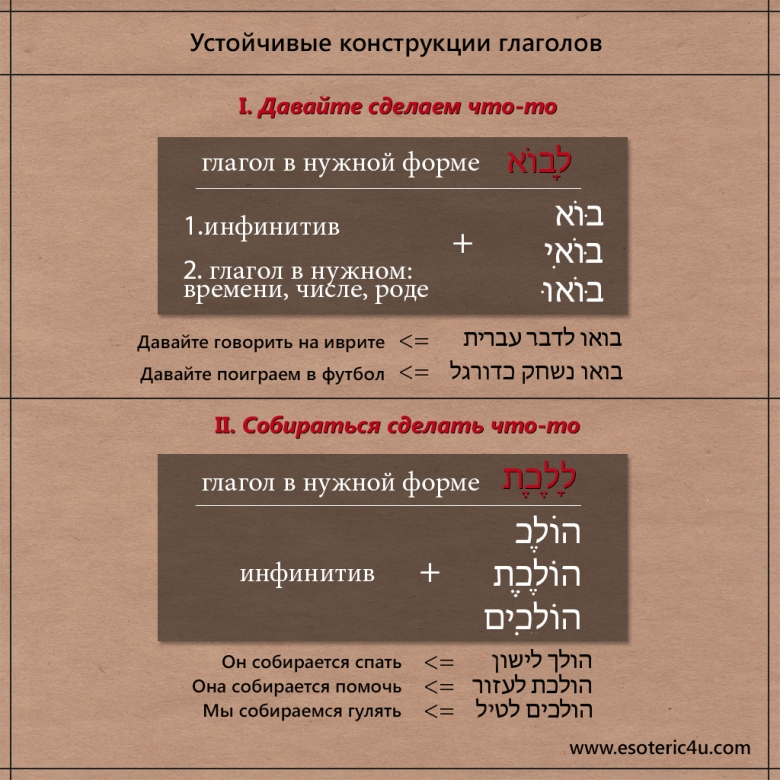 Грамматические конструкции глаголов иврита