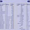 Таблица вопросительных слов иврита