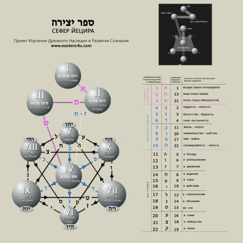 """ספר יצירה, Исследование """"Сефер Йецира"""".  32 пути мудрости: 10 сфирот и 22 знака (сигнала). Отражение связей 1-5 глав текста"""