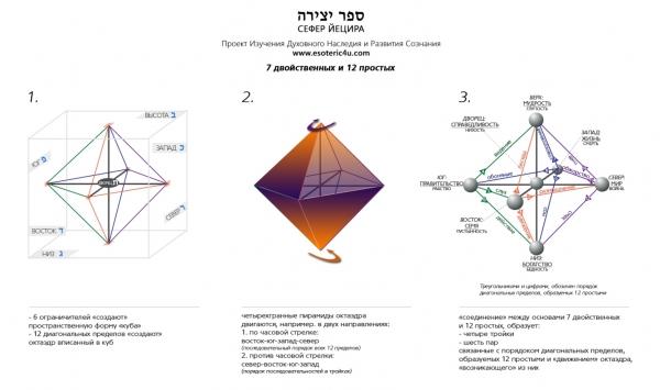 """ספר יצירה, Исследование """"Сефер Йецира"""". 4 и 5 главы: 7 двойственных и 12 простых / Путь Развития"""