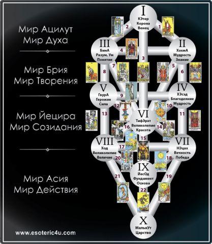 Дерево Сфирот (Сефирот) - как схема Развития Сознания, Миры (Уровни)
