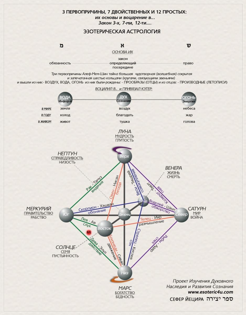 Эзотерическая Астрология (Сефер Йецира, лунно-солнечный каленадрь): принцип 3-х, 7-ми и 12-ти