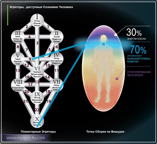 Эгрегоры, доступные Сознанию человека