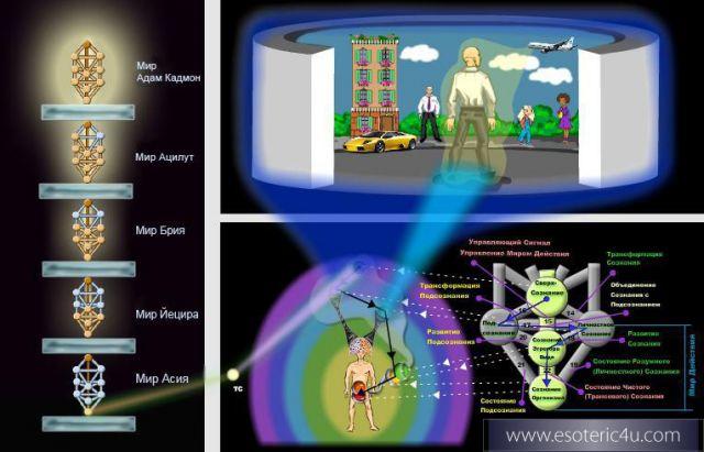 Полная модель нашего восприятия Внешней Реальности – Света Творца...