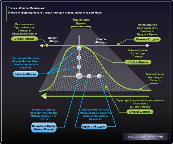 Мир Эзотерики. Стихии. Энерго-Информационная структура самого Сигнала – Стихия Земля