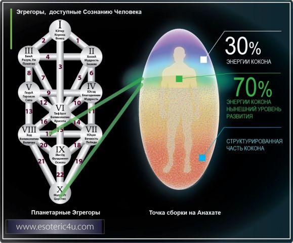 Эгрегоры, доступные Сознанию человека.