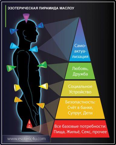 """Эзотерическая Пирамида Потребностей Человека - """"Пирамида Маслоу"""""""