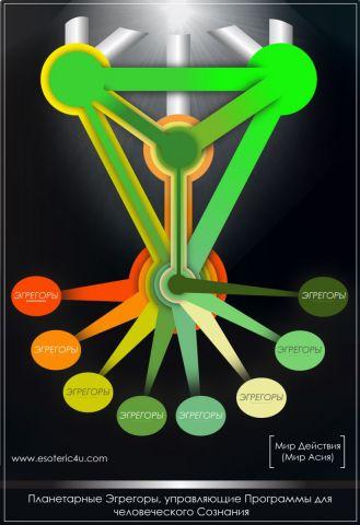 Образование Планетарных Эгорегоров в Мире Асия (Древо Сфирот, Дерево Сефирот и распространение Света Творца)
