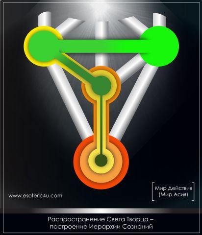 Распространение Света Творца - Построение Миров (Иллюстрация)