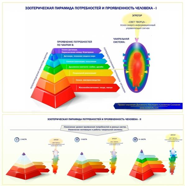 Эзотерическая Пирамида потребностей и проявленности (не проявленности) Человека.