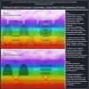 Уровни восприятия (Сознания) и связи между телами Энерго-Информационных Коконов